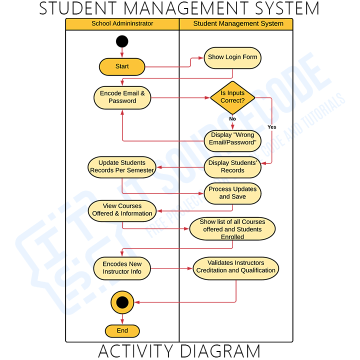 Activity Diagram of Student Management System