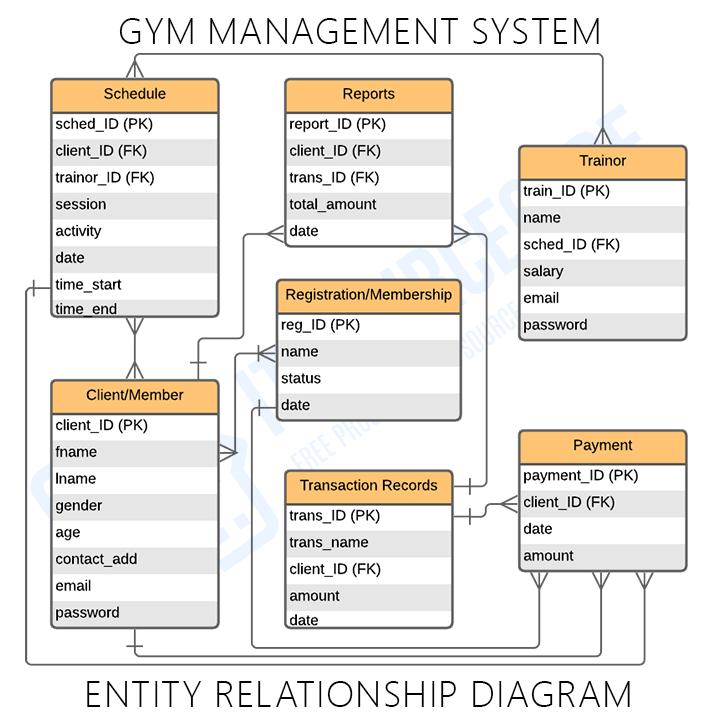 ER Diagram for Gym Management System