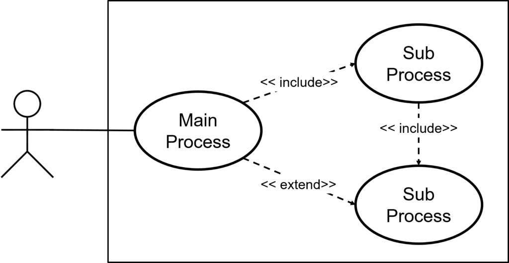 Example of a Use Case Diagram using Include and Extend