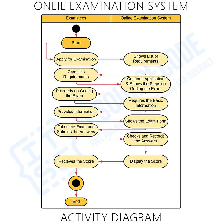 Activity Diagram for Online Examination System