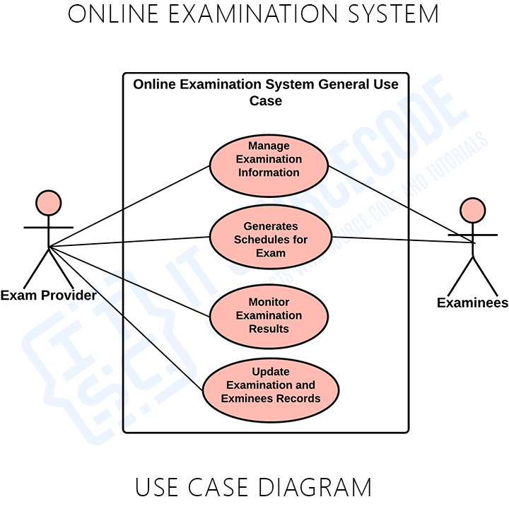 General Use Case Diagram for Online Examination System